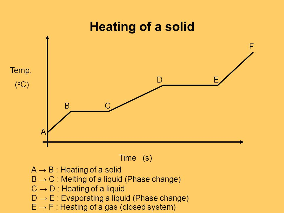 Heating of a solid F Temp. D E (oC) B C A Time (s)