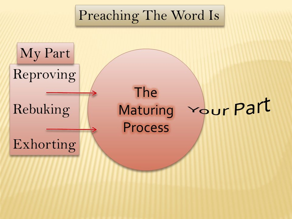 Preaching The Word Is My Part The Maturing Process Reproving Rebuking Exhorting Your Part
