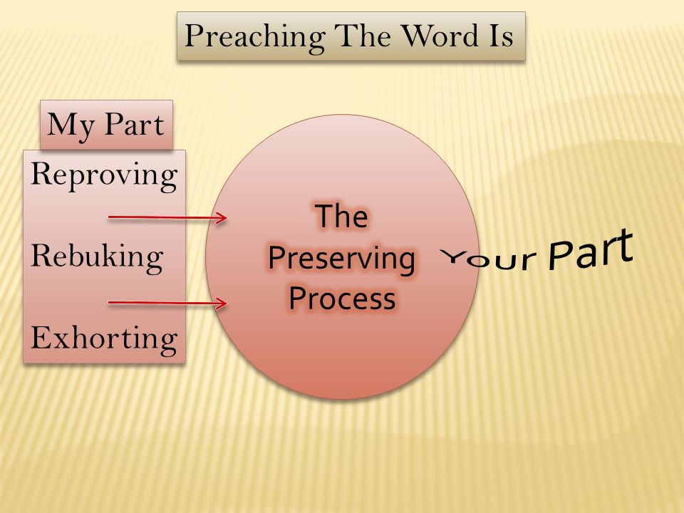 Preaching The Word Is My Part The Preserving Process Reproving Rebuking Exhorting Your Part