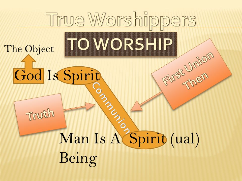 True Worshippers TO WORSHIP God Is Spirit Man Is A Spirit (ual) Being