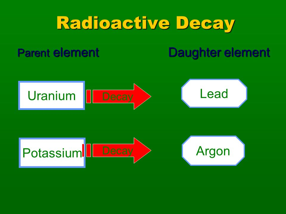 Radioactive Decay Daughter element Lead Uranium Argon Potassium