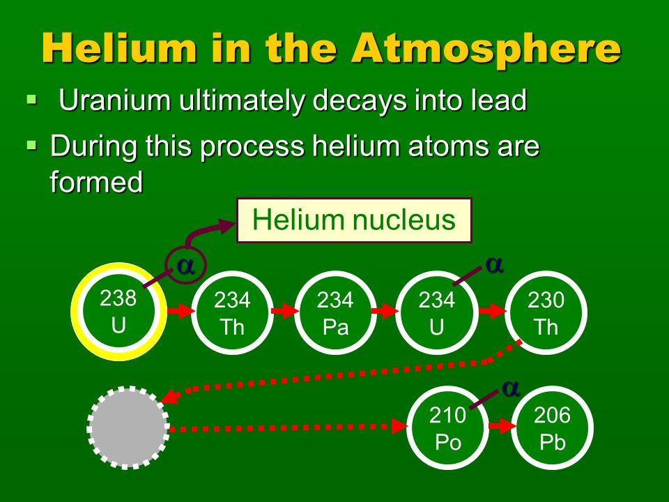 Helium in the Atmosphere