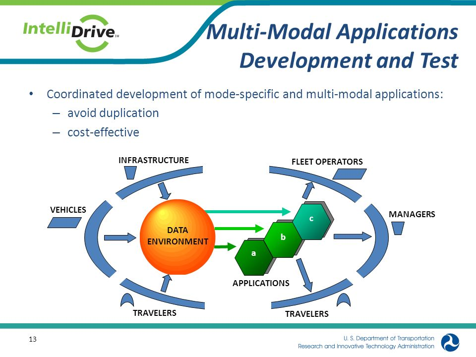 Multi-Modal Applications Development and Test