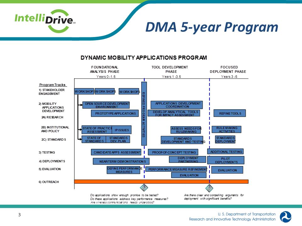 DMA 5-year Program