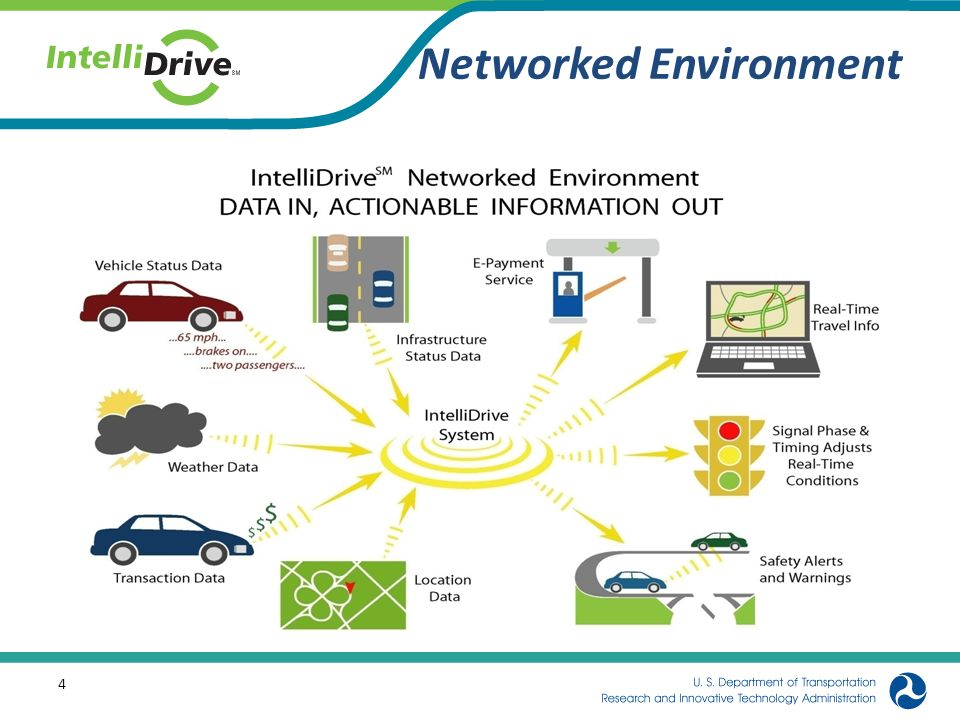 Networked Environment