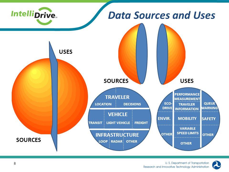 Data Sources and Uses SOURCES USES SOURCES USES TRAVELER VEHICLE