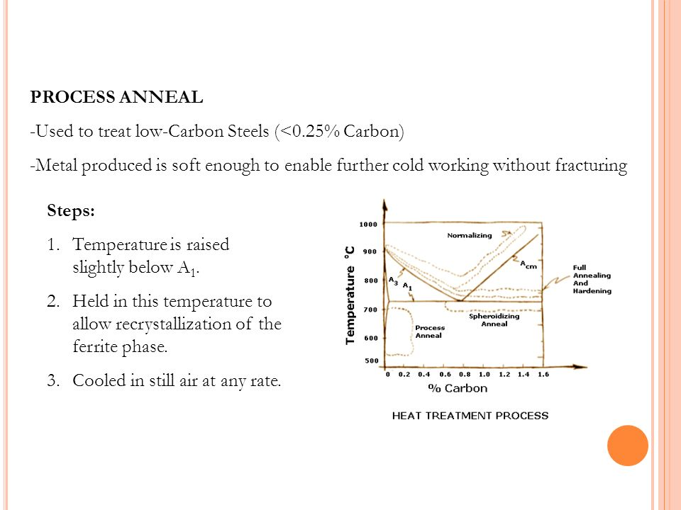 PROCESS ANNEAL Used to treat low-Carbon Steels (<0.25% Carbon) Metal produced is soft enough to enable further cold working without fracturing.
