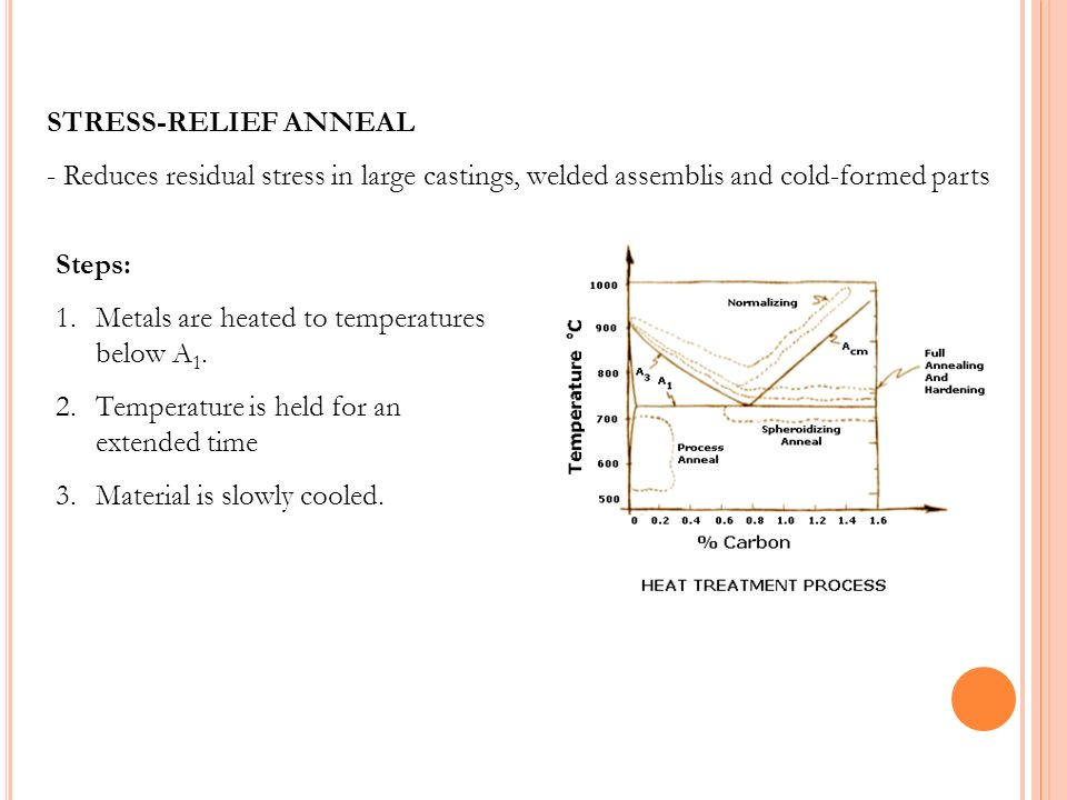 STRESS-RELIEF ANNEAL - Reduces residual stress in large castings, welded assemblis and cold-formed parts.