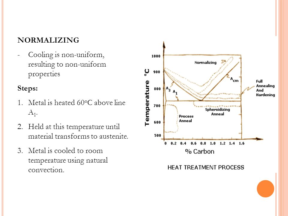 NORMALIZING Cooling is non-uniform, resulting to non-uniform properties. Steps: Metal is heated 60oC above line A1.