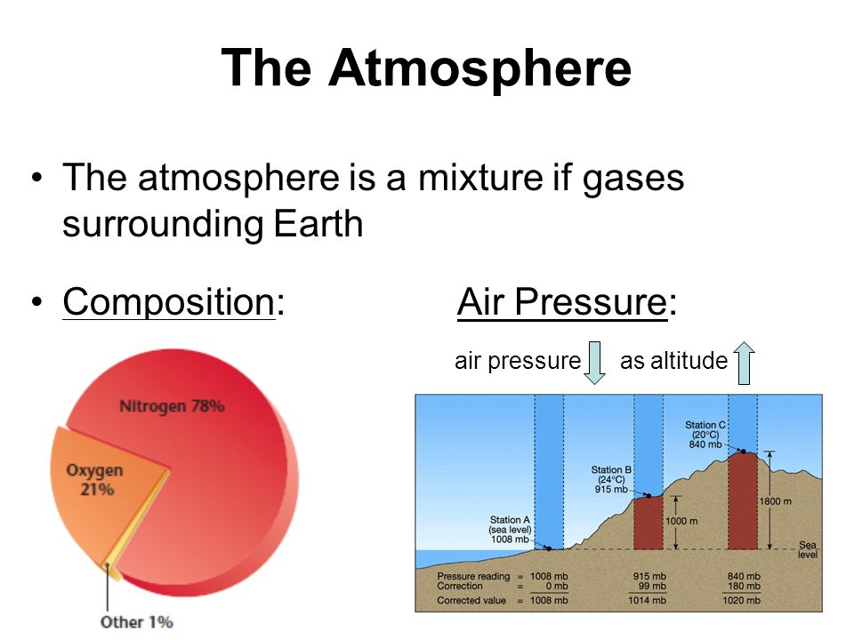 The Atmosphere The atmosphere is a mixture if gases surrounding Earth