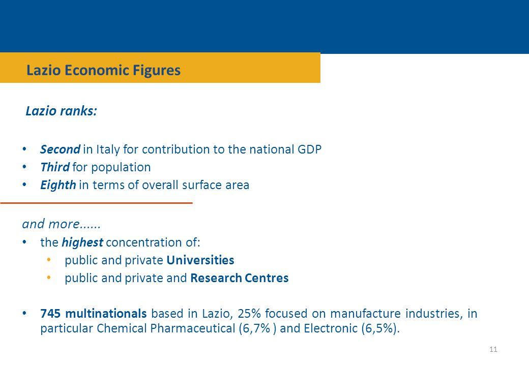 Lazio Economic Figures