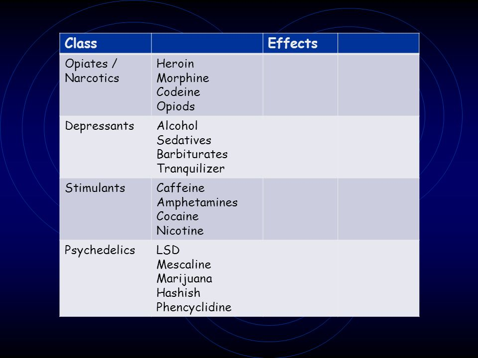 Class Effects Opiates / Narcotics Heroin Morphine Codeine Opiods