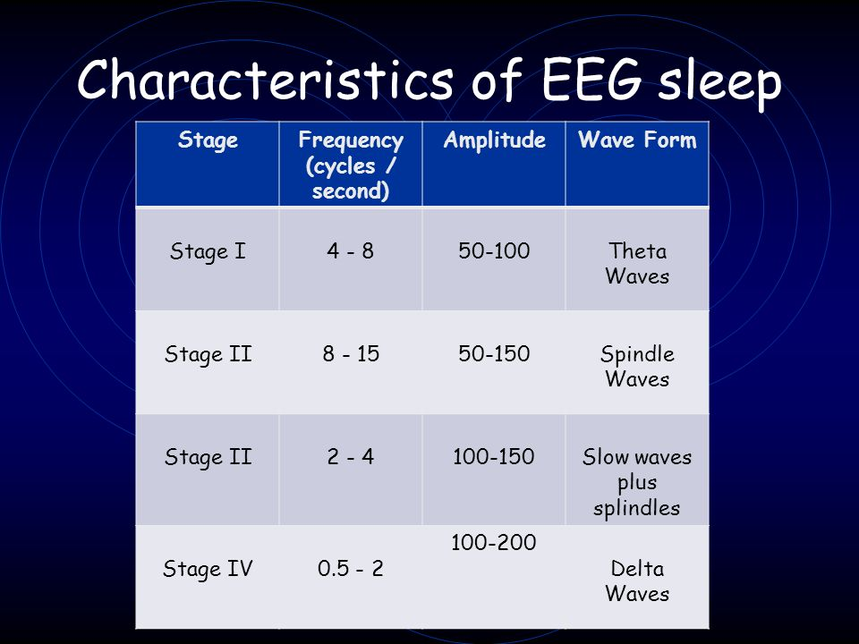 Characteristics of EEG sleep stages