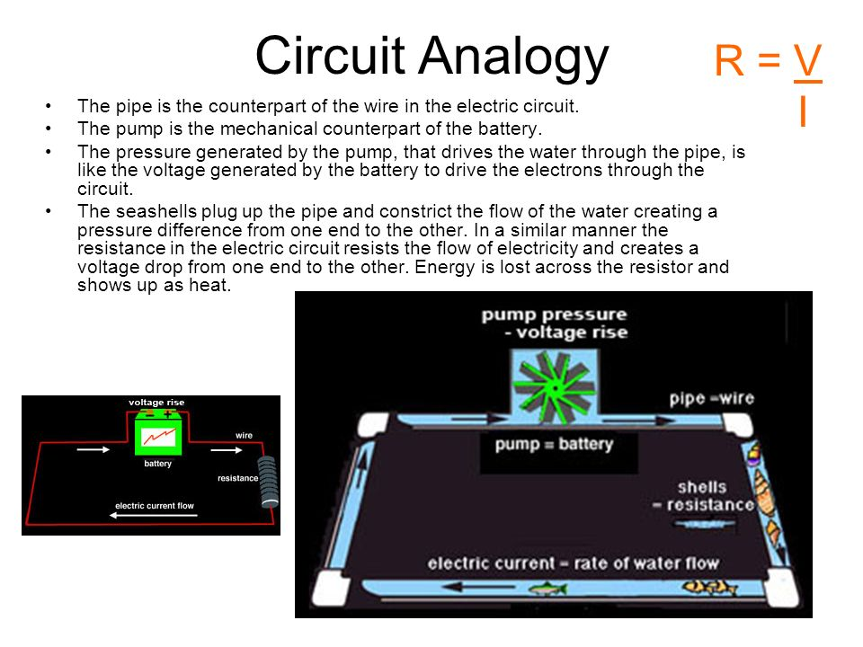 Circuit Analogy R = V. I. The pipe is the counterpart of the wire in the electric circuit. The pump is the mechanical counterpart of the battery.