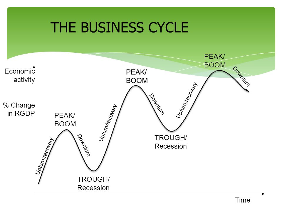 THE BUSINESS CYCLE PEAK/BOOM Economic activity % Change in RGDP