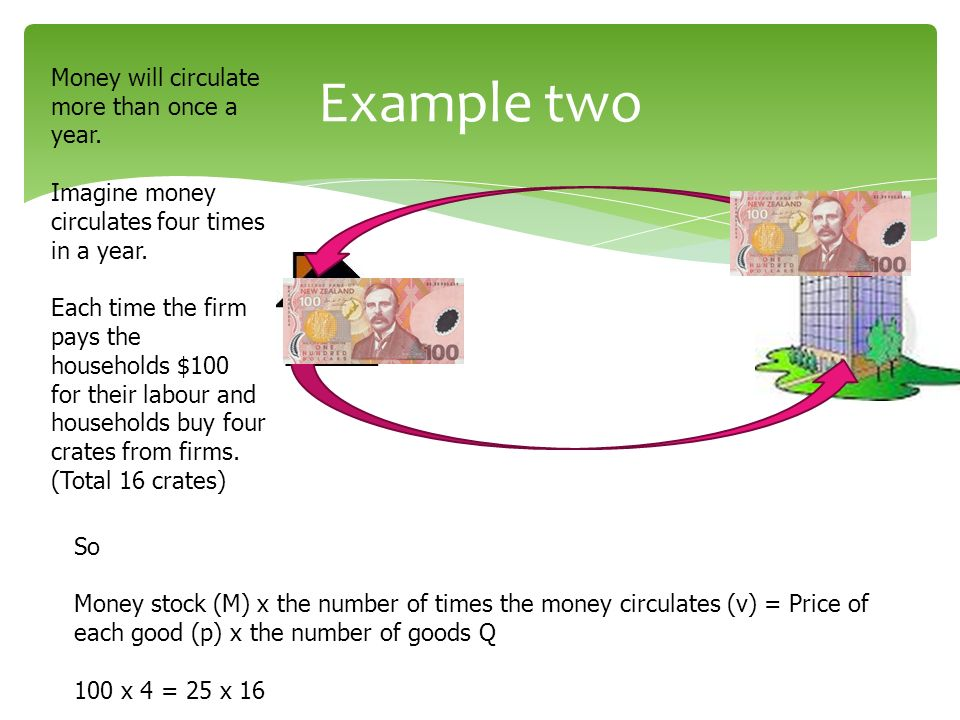 Example two Money will circulate more than once a year.
