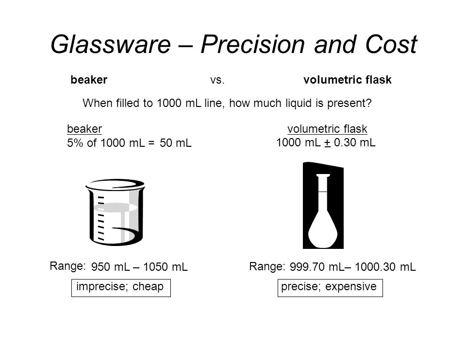 Glassware – Precision and Cost