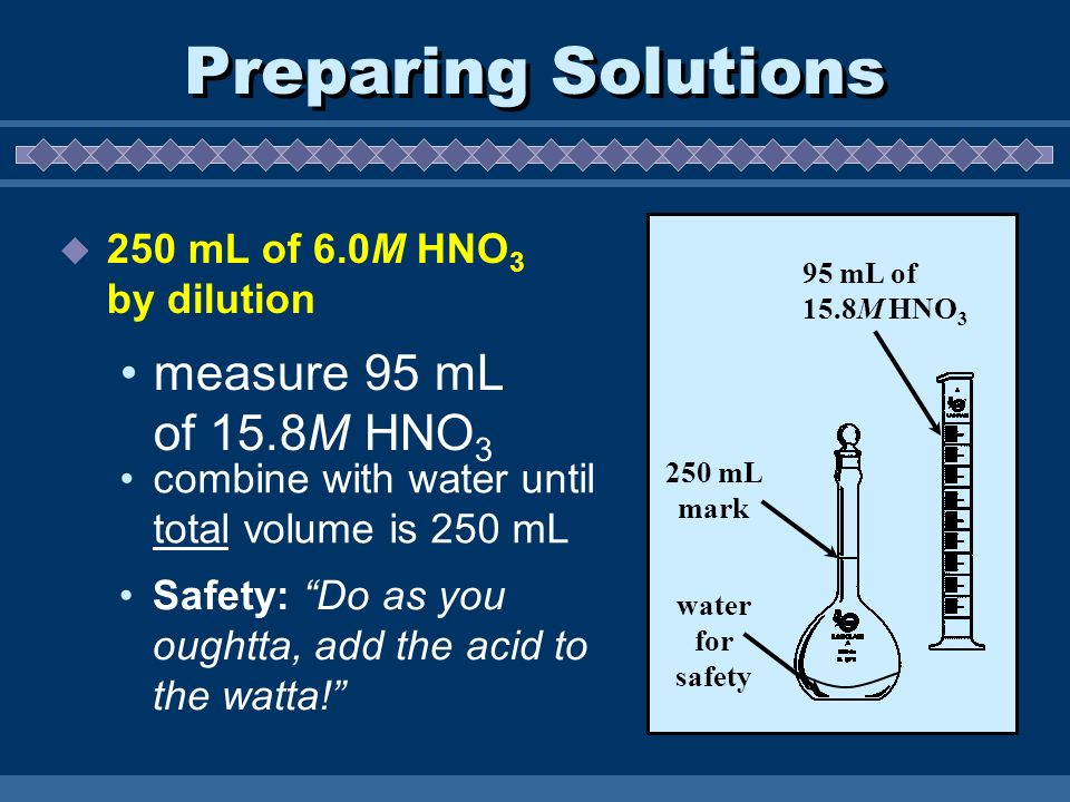 Preparing Solutions measure 95 mL of 15.8M HNO3