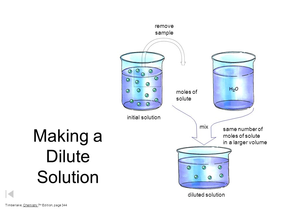 Making a Dilute Solution