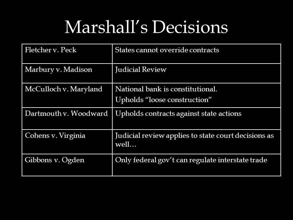 Marshall's Decisions Fletcher v. Peck States cannot override contracts
