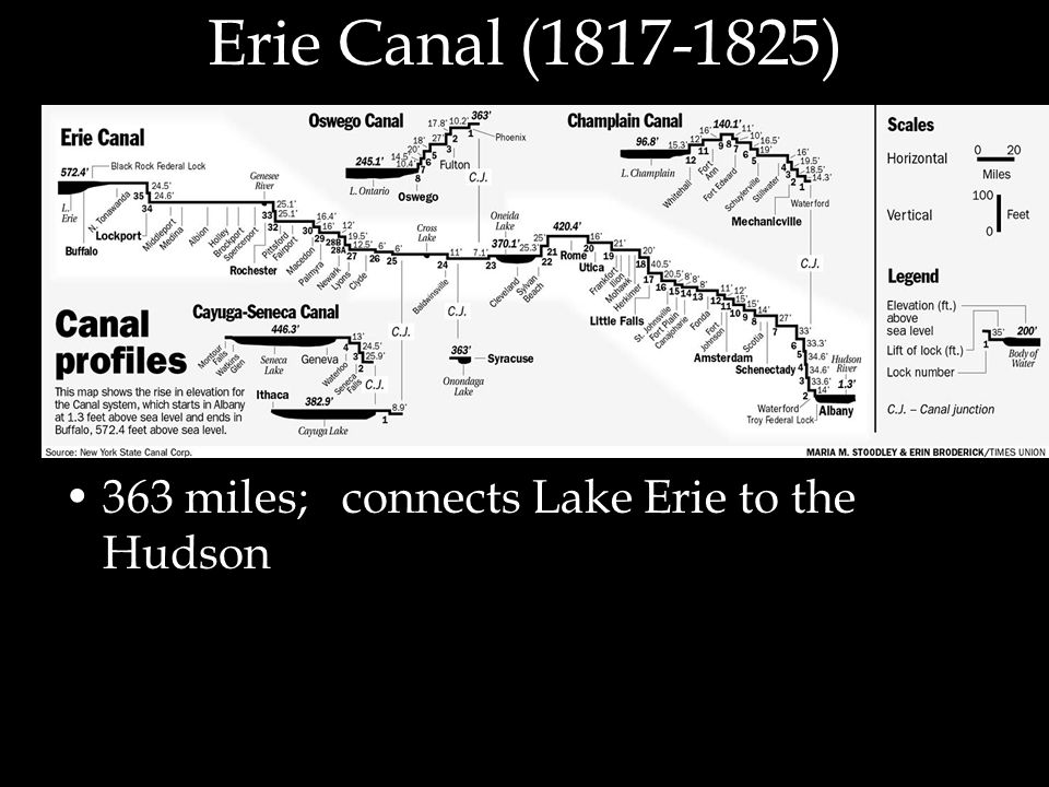 Erie Canal ( ) 363 miles; connects Lake Erie to the Hudson