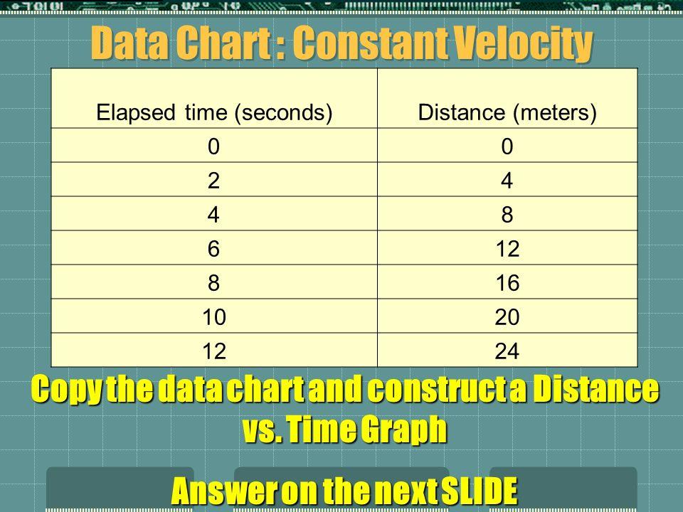 Data Chart : Constant Velocity