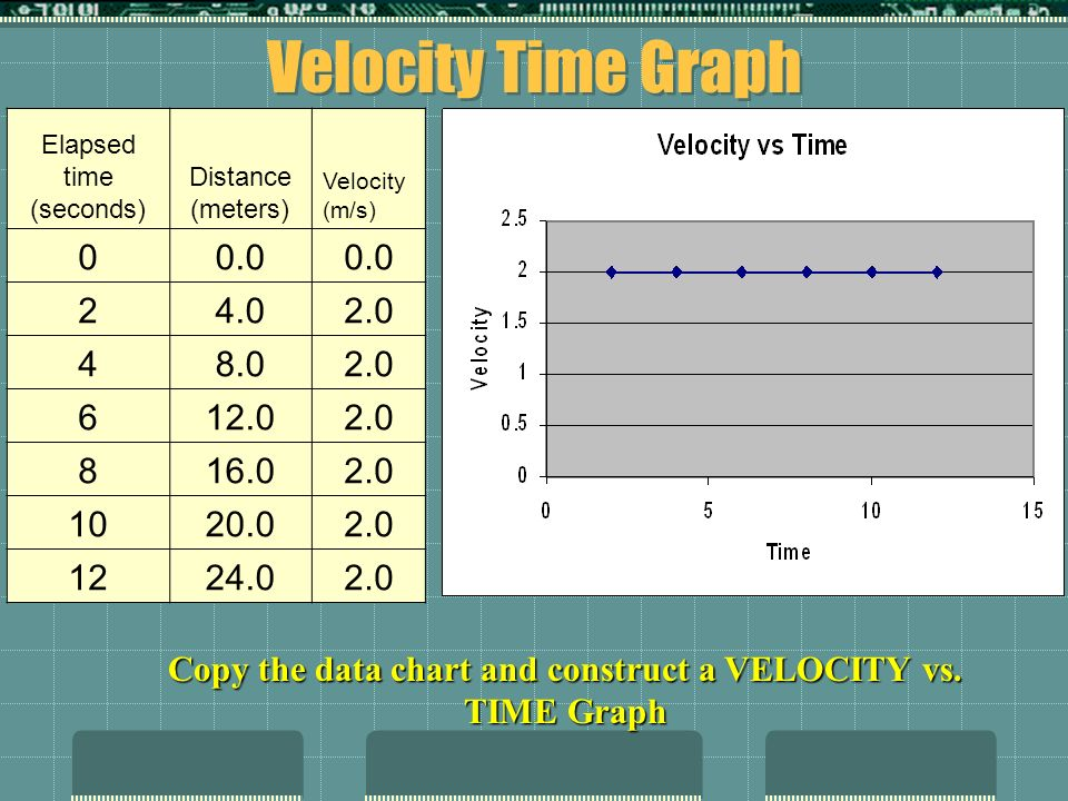 Copy the data chart and construct a VELOCITY vs. TIME Graph