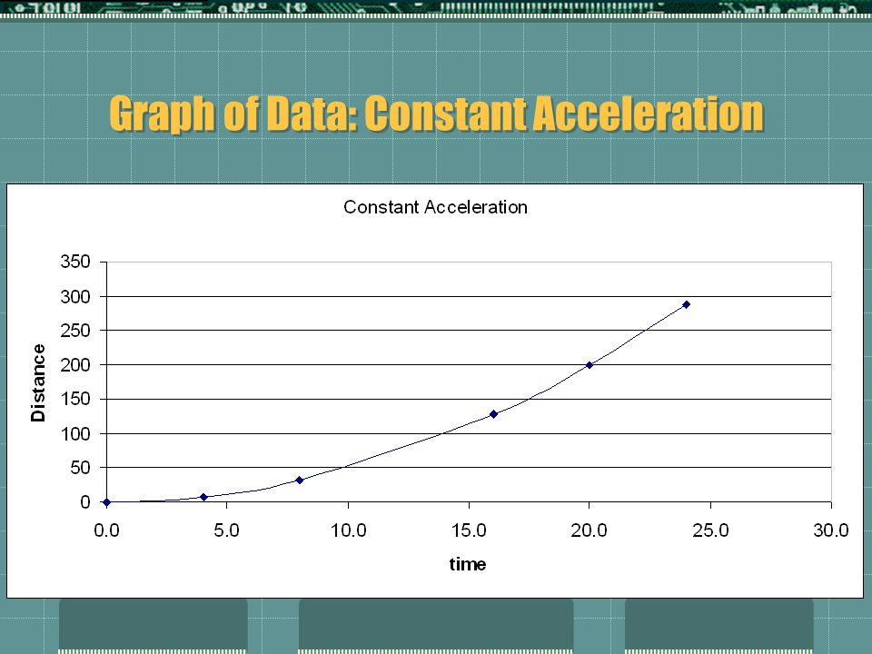 Graph of Data: Constant Acceleration