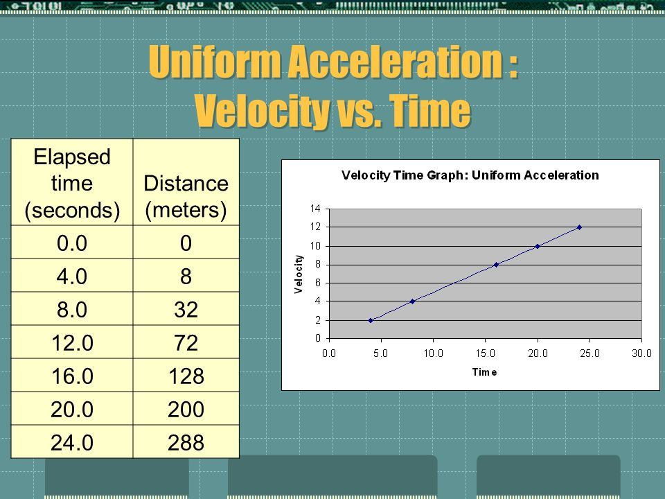 Uniform Acceleration : Velocity vs. Time