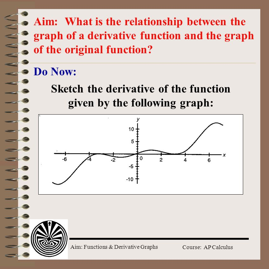 Sketch the derivative of the function given by the following graph: