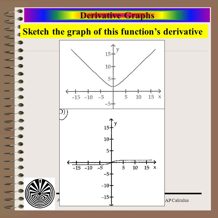 Derivative Graphs Sketch the graph of this function's derivative
