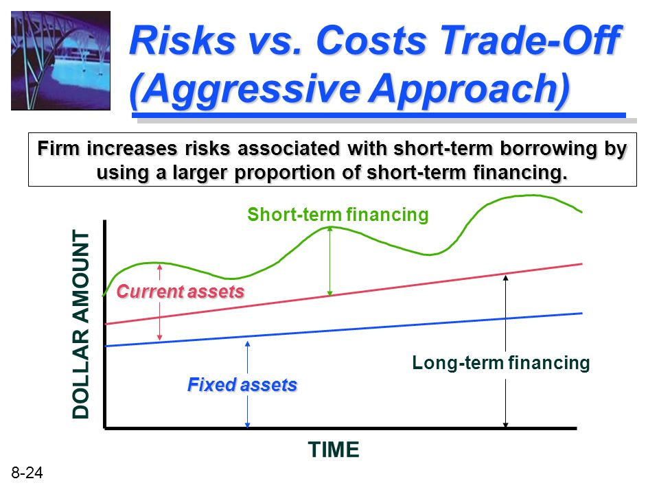 Risks vs. Costs Trade-Off (Aggressive Approach)
