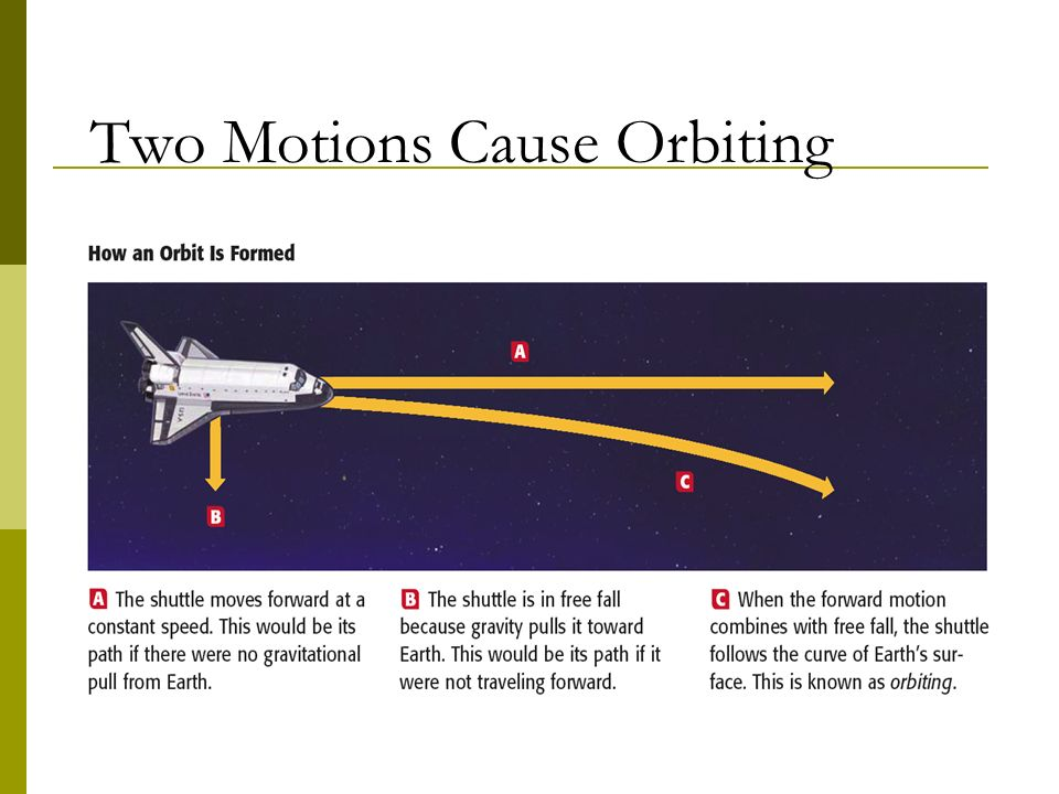 Two Motions Cause Orbiting