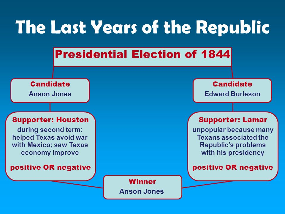 The Last Years of the Republic