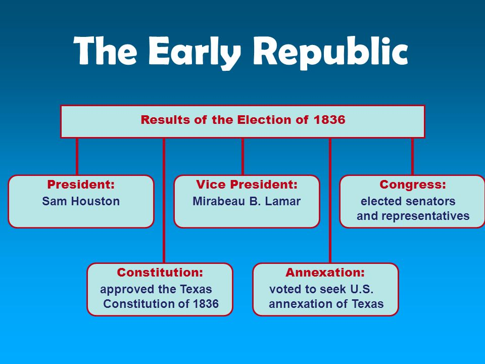 The Early Republic Results of the Election of 1836 Vice President: