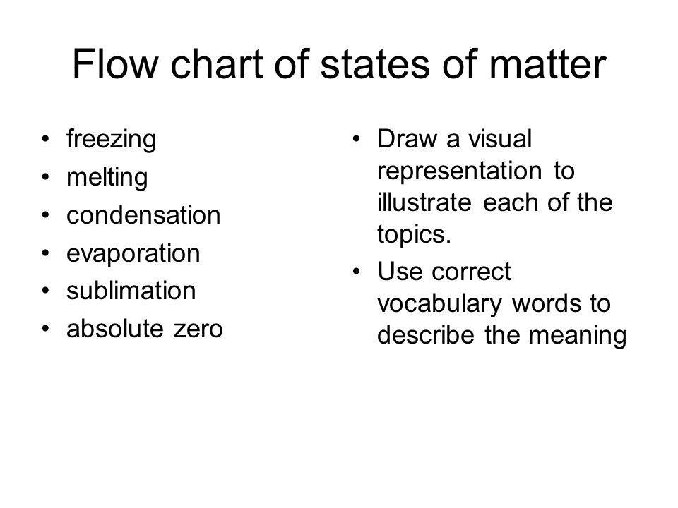 Flow chart of states of matter