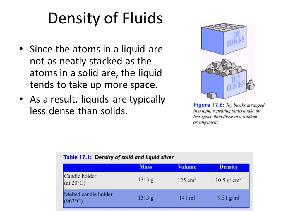 Density of FluidsSince the atoms in a liquid are not as neatly stacked as the atoms in a solid are, the liquid tends to take up more space.
