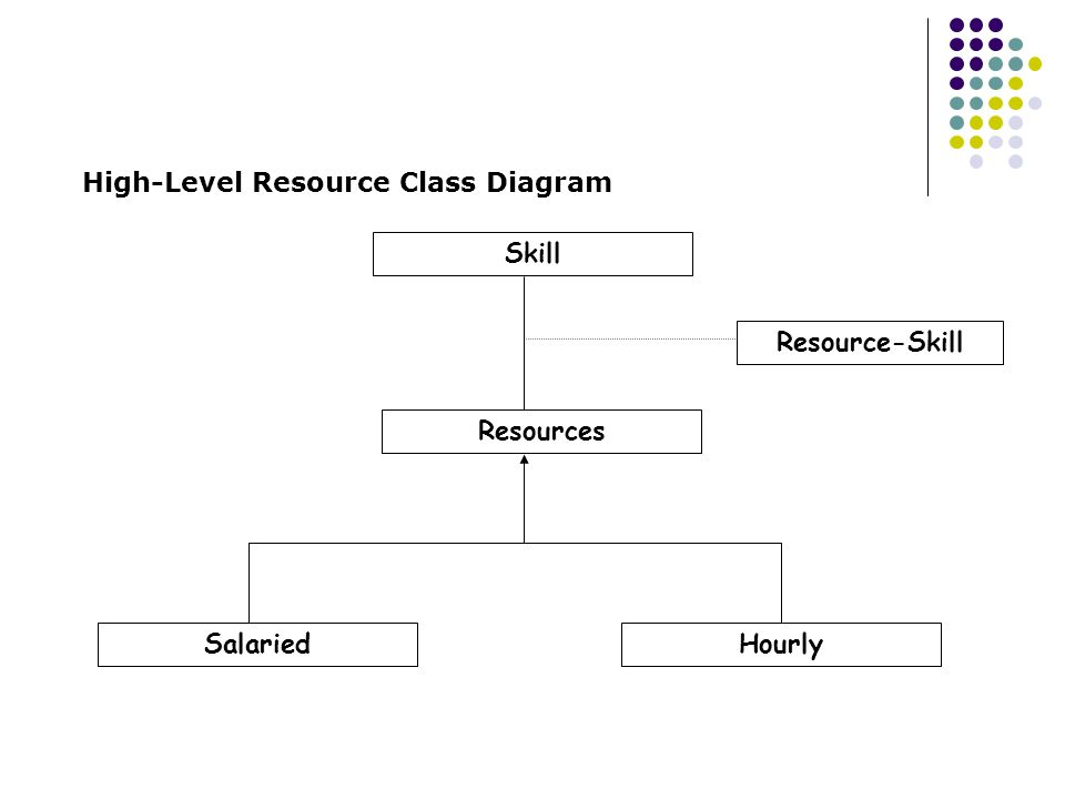 High-Level Resource Class Diagram