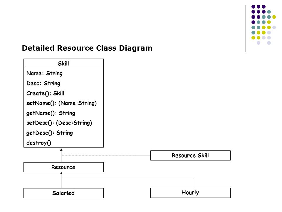 Detailed Resource Class Diagram
