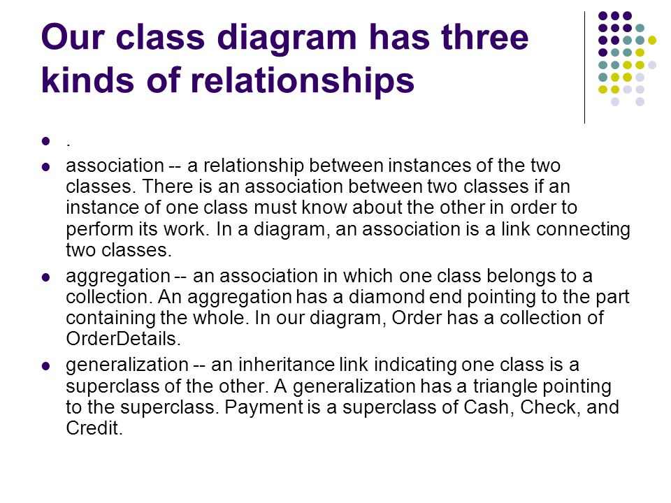 Our class diagram has three kinds of relationships
