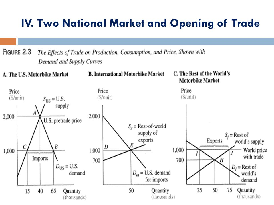 IV. Two National Market and Opening of Trade