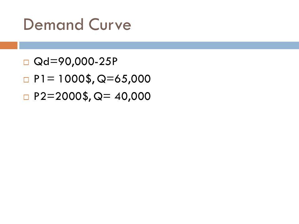 Demand Curve Qd=90,000-25P P1= 1000$, Q=65,000 P2=2000$, Q= 40,000
