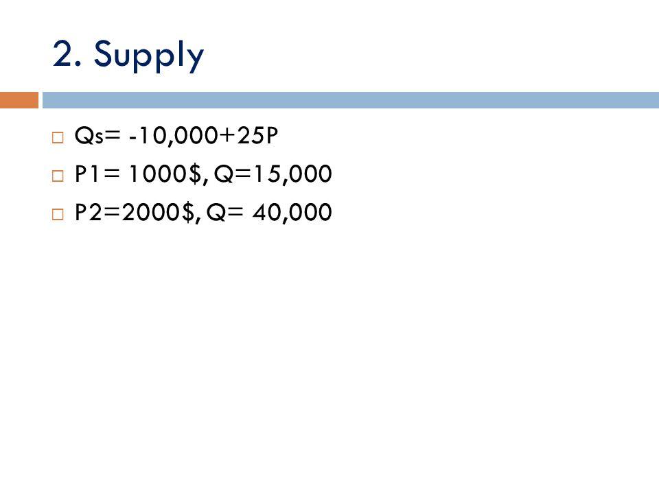 2. Supply Qs= -10,000+25P P1= 1000$, Q=15,000 P2=2000$, Q= 40,000