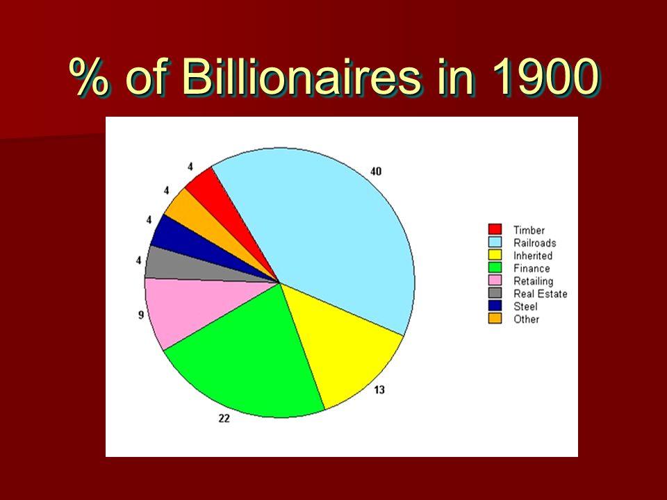 % of Billionaires in 1900
