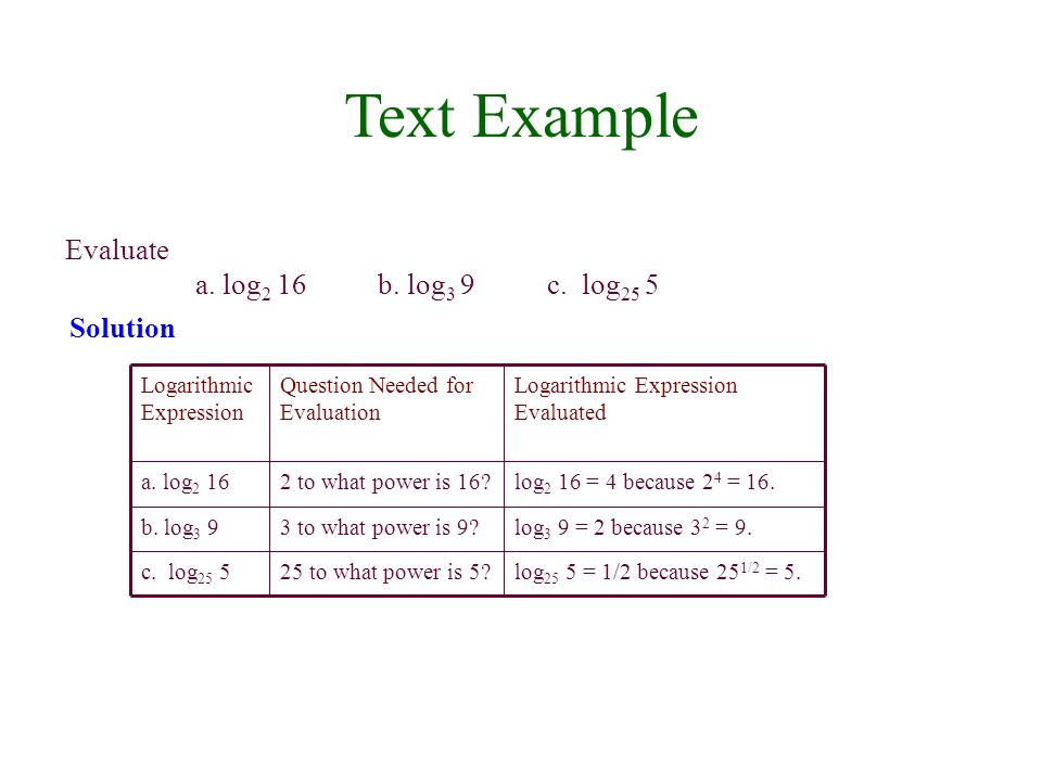 Text Example Evaluate a. log2 16 b. log3 9 c. log25 5 Solution