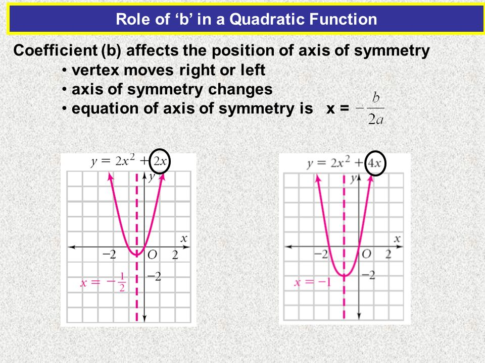 Role of 'b' in a Quadratic Function