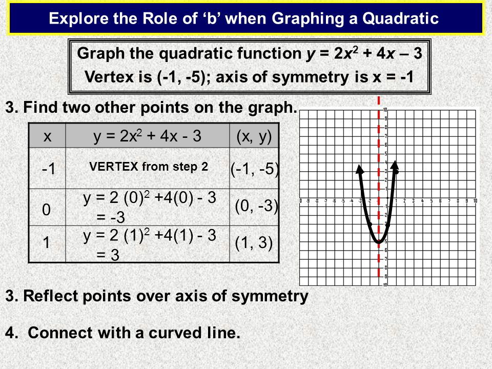 Explore the Role of 'b' when Graphing a Quadratic