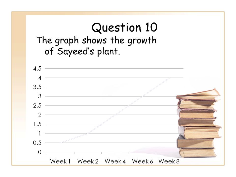 Question 10 The graph shows the growth of Sayeed's plant.