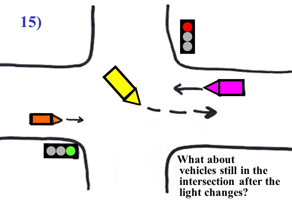 15) What about vehicles still in the intersection after the light changes