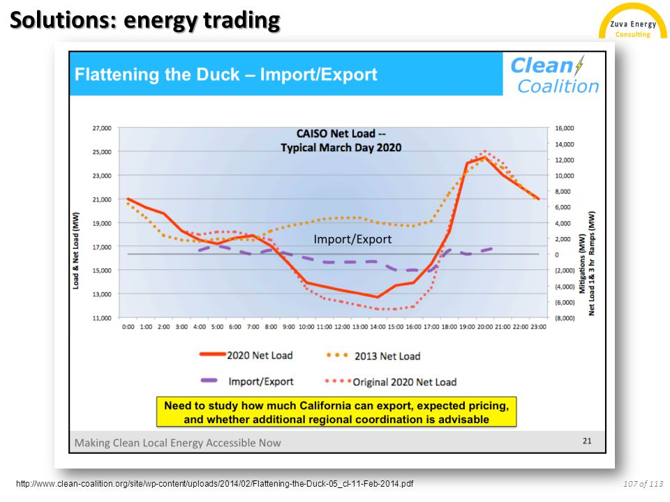 Solutions: energy trading